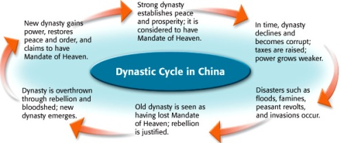 dynastic-cycle