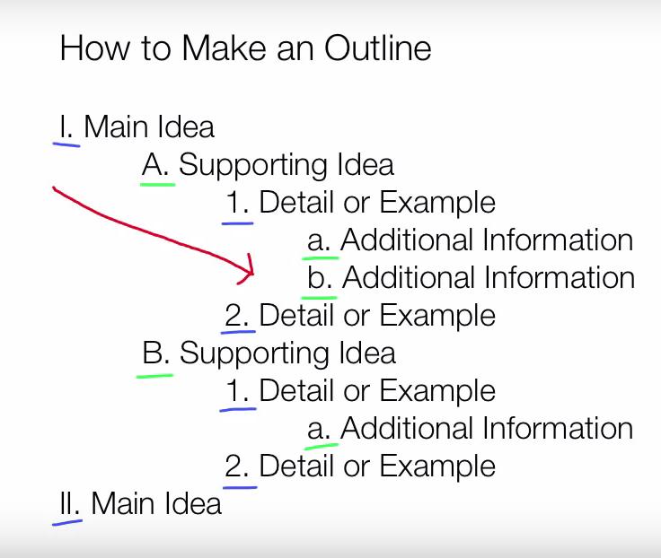 Sample Outline showing Indentations
