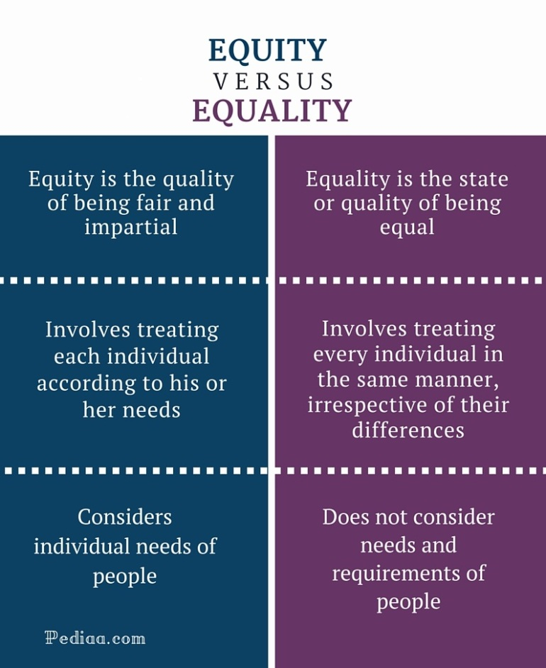 Difference-Between-Equity-and-Equality-infographic1