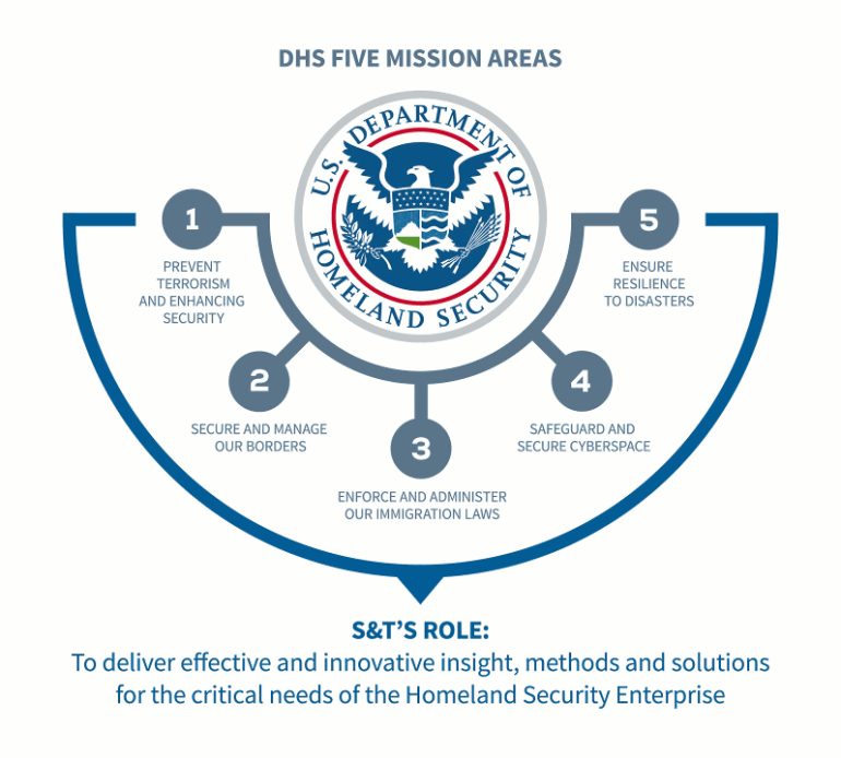 Homeland Security Department's Roles